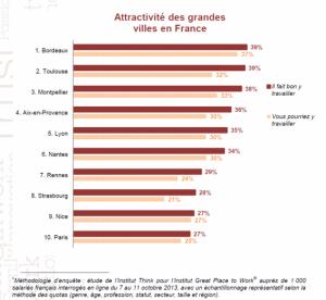 Sous Destot (PS) Grenoble avait déjà disparu du top ten
