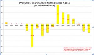 Epargne nette négative de 2003 à 2008 sous les mandats Destot avec les Verts/Ades, puis les impôts en 2008 dilapidés en 4 ans, puis à nouveau l'épargne nette négative! Et Grenoble dans le mur