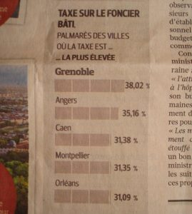 Grenoble est aussi première de sa catégorie pour le taux de taxe foncière !