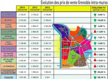 En 2014 la Fnaim avait publié des chiffres de la baisse: Alliés Alpins et le Rondeau qui se redressaient un peu ont été affectés depuis par le camp Esmonin, l'installation des chalets Roms au Rondeau, la fermeture de la bibliothèque l'Alliance et de la Halete Garderie, l'arrivéed'une école musulmane importante rue général Mangin
