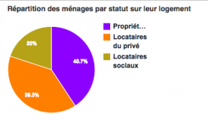 Seulement 40 % de propriétaires à Grenoble contre 60 % à la moyenne nationale: la taxe foncière est la plus élevée de France!