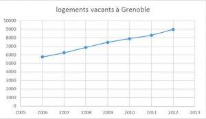 Nombre de logements vacants à Grenoble selon les élus Verts/Ades ! cette progression les conduit à poursuivre leur politique...