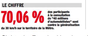 71 % des 21 000 votants de l'agglomération s'y opposent: dans le cadre de la co-construction, E.Piolle l'applique