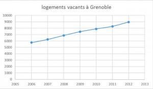 la courbe des logements vacants à Grenoble qui prouve qu'on marche sur la tête: plus on bétonne, plus les biens perdent de leurs valeurs, plus les impôts sont lourds , moins les logements sont loués. L'économie administrée ça ne marche pas