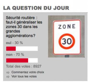 """70% des Grenoblois votent contre mais les citoyens """" indépendants"""" demandent comment on peut appliquer la mesure plus vite..."""