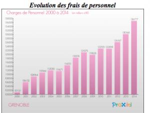 l'évolution des frais de personnel à Grenoble suit l'augmentation des impôts: pas moyen de ramasser les poubelles?