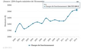 le tableau des charges de fonctionnement de Grenoble est sans appel : que ce soit le PS seul, avec les Verts/Ades ( 95 /2008) ou les Verts/PG seuls , leur irresponsabilité les conduit à remettre en cause des services essentiels à la population