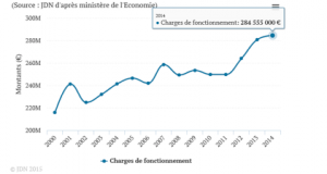 Les charges de fonctionnement ont explosé à Grenoble y compris sous la gestion PS/Verts/Ades