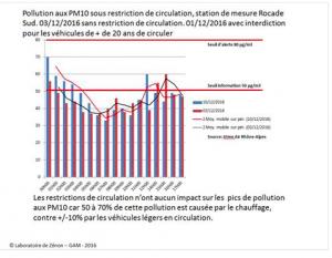 Selon les mesures publiées par le GAM les restrictions de circulation n'ont pratiquement aucun effet sur la pollution